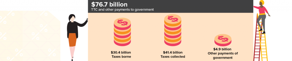 $76.7 billion in TTC and other payments to government